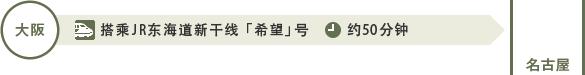 从大阪出发:大阪站到名古屋站约50分钟(搭乘JR东海道新干线「希望」号)